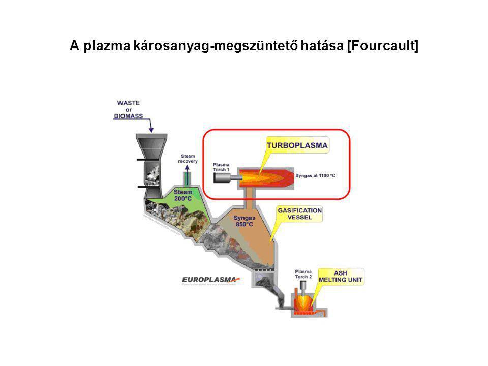 A plazma károsanyag-megszüntető hatása [Fourcault]